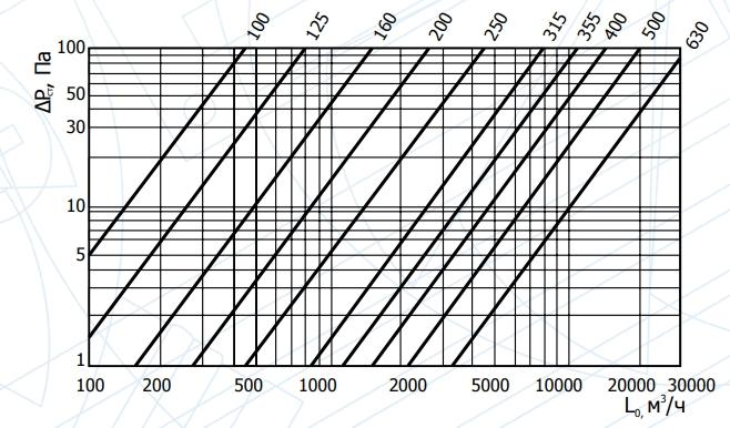 Аэродинамические характеристики CSR